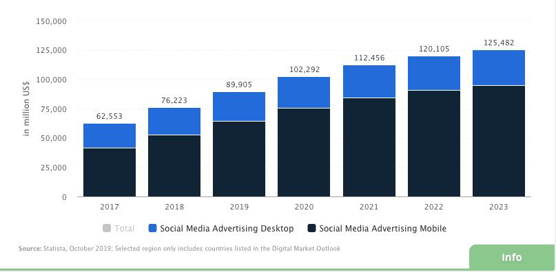 Social Media Advertising Growth Trends 2020