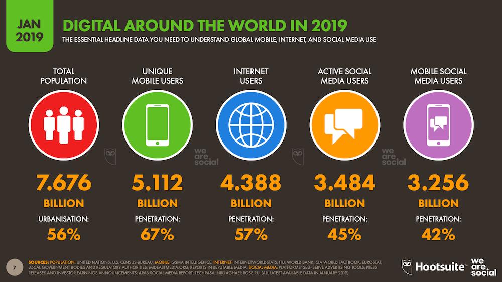 Digital Trends Around the world in 2019