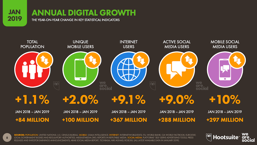 Annual Growth Trends in Digital 2019