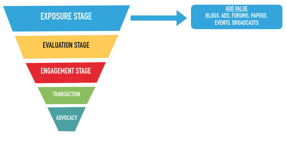 Social Media Audience Funnel Stage 1 Exposure
