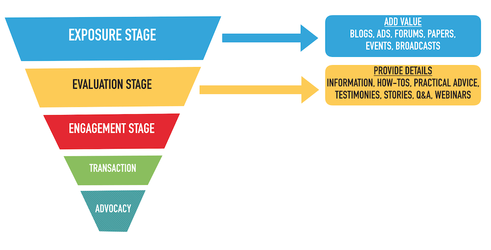 Social Media Audience Funnel Stage 2 Evaluation