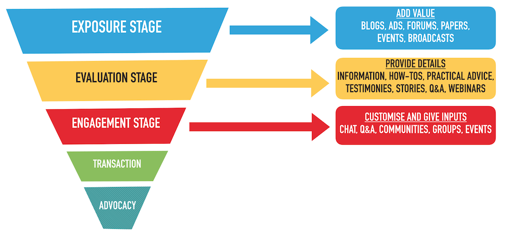 Social Media Audience Funnel Stage 3 Engagement