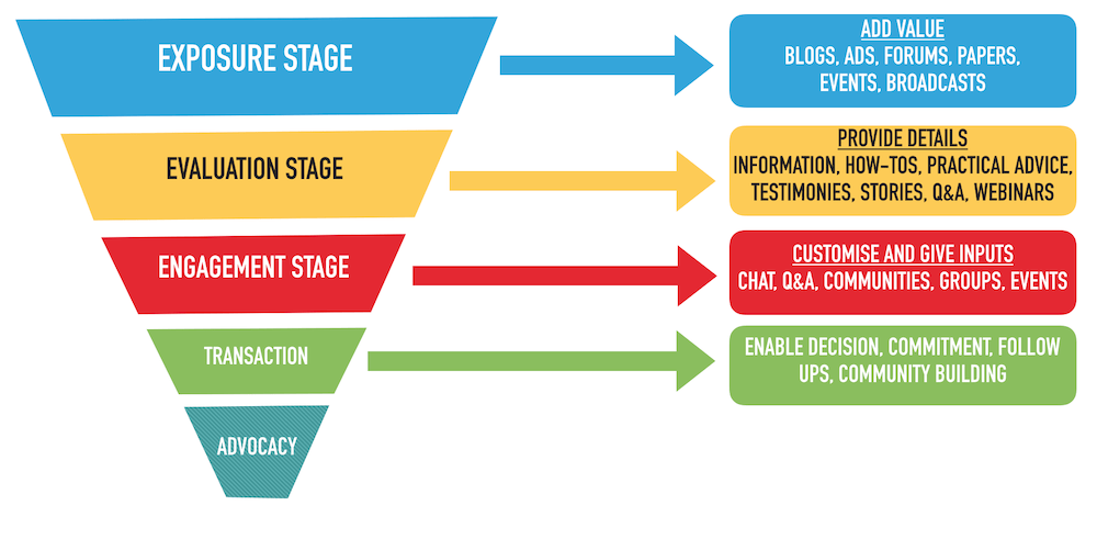 Social Media Audience Funnel Stage 4 Transaction