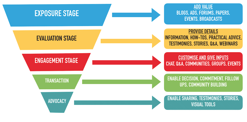 Social Media Audience Funnel Stage 5 Advocacy