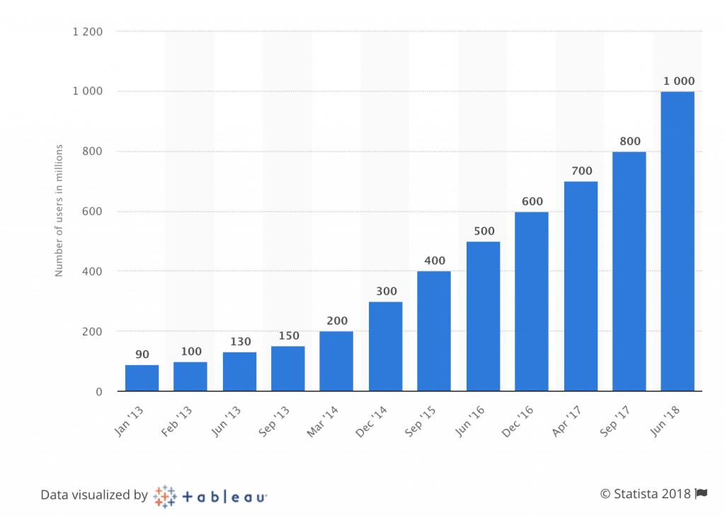Instagram Growth 2018 Statistia