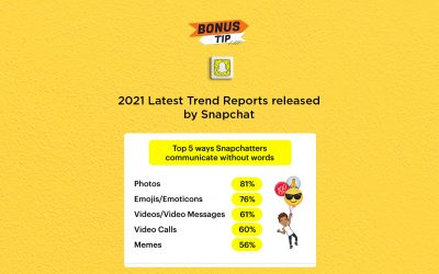 2021 Latest Trend Reports released by Snapchat: The Connected Church News